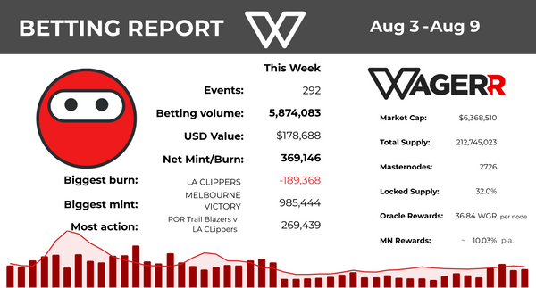 Wagerr Betting Report: August 9